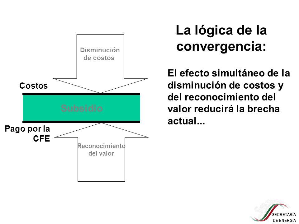 SECRETARÍA DE ENERGÍA Disminución de costos Reconocimiento del valor …hasta que la necesidad del subsidio desaparece La lógica de la convergencia: Subsidio Costos Pago por la CFE