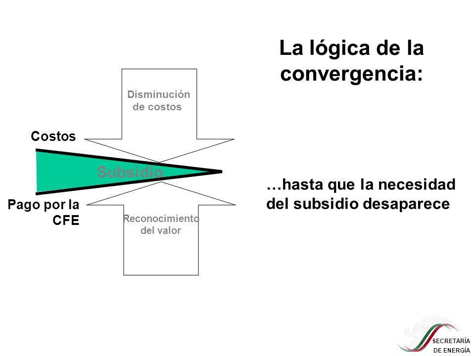 SECRETARÍA DE ENERGÍA Disminución de costos Reconocimiento del valor …hasta que la necesidad del subsidio desaparece La lógica de la convergencia: Sub
