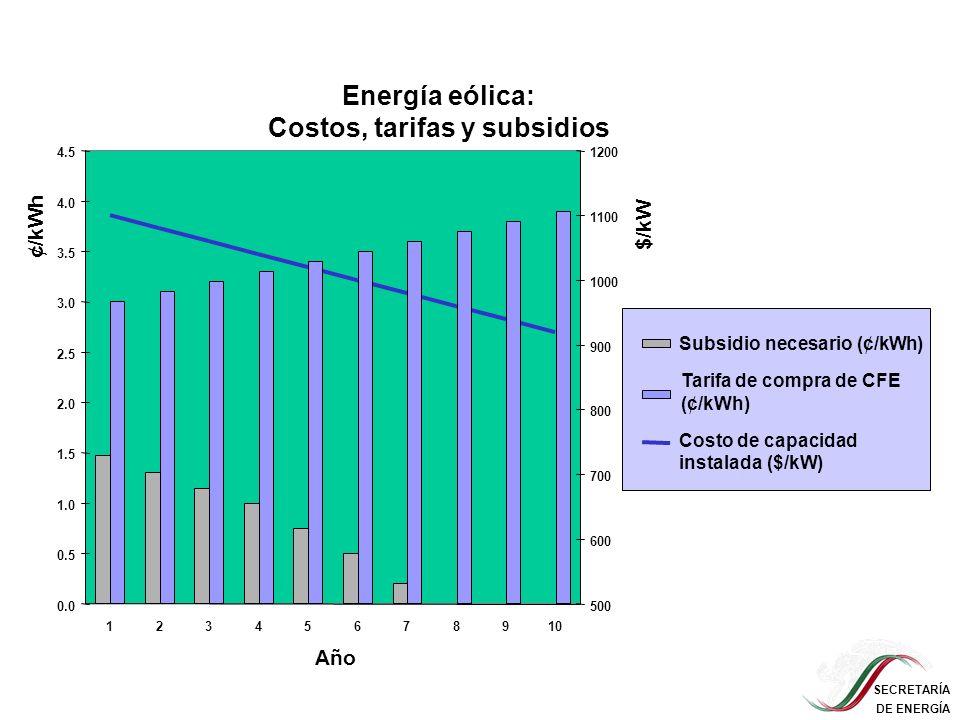 SECRETARÍA DE ENERGÍA 0.0 0.5 1.0 1.5 2.0 2.5 3.0 3.5 4.0 4.5 12345678910 500 600 700 800 900 1000 1100 1200 Subsidio necesario (¢/kWh) Energía eólica