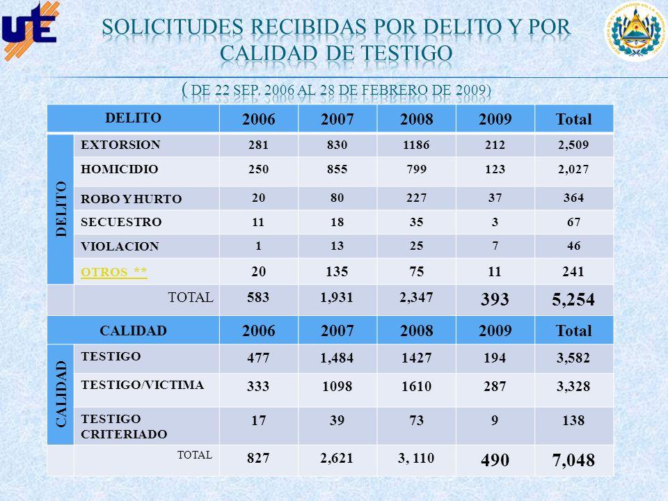 DELITO 2006200720082009Total DELITO EXTORSION28183011862122,509 HOMICIDIO2508557991232,027 ROBO Y HURTO 208022737364 SECUESTRO111835367 VIOLACION 1132
