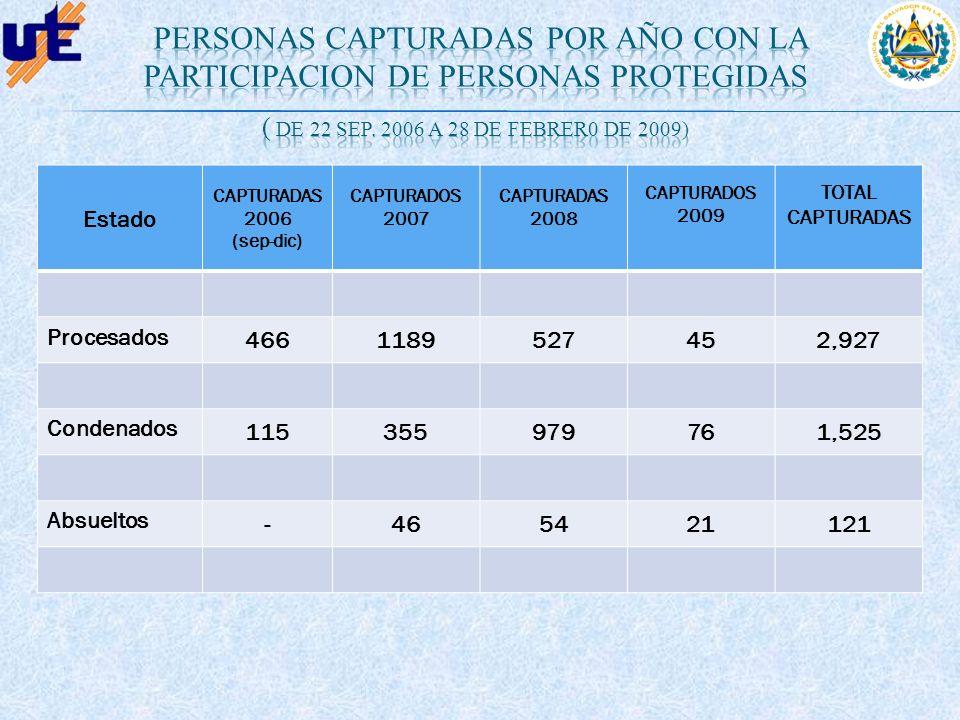 Estado CAPTURADAS 2006 (sep-dic) CAPTURADOS 2007 CAPTURADAS 2008 CAPTURADOS 2009 TOTAL CAPTURADAS Procesados 4661189527452,927 Condenados 115355979761