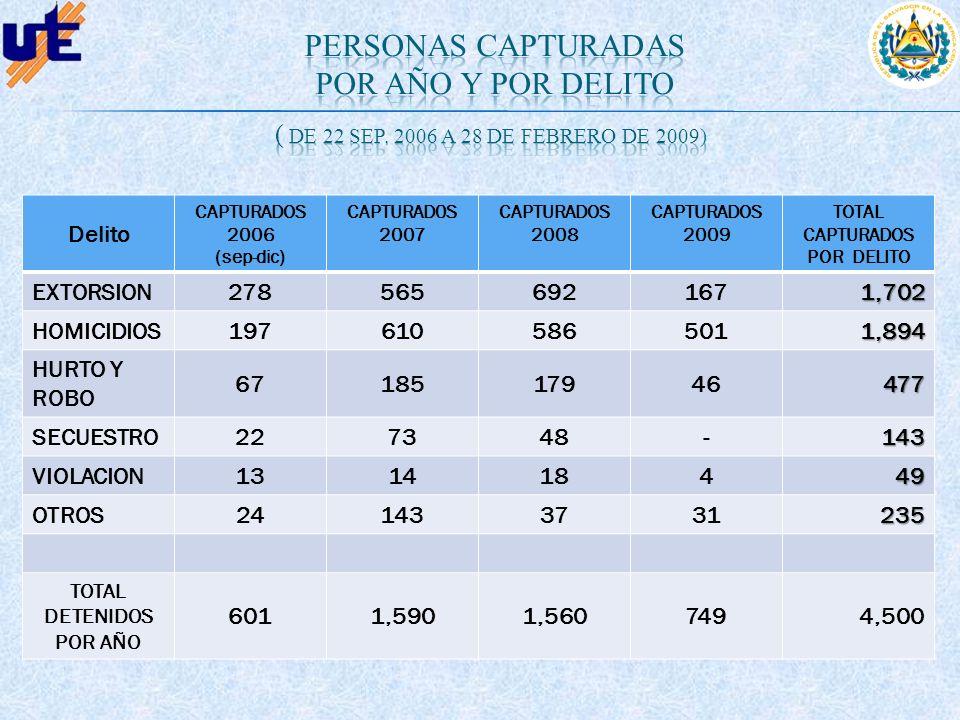 Delito CAPTURADOS 2006 (sep-dic) CAPTURAD0S 2007 CAPTURADOS 2008 CAPTURADOS 2009 TOTAL CAPTURADOS POR DELITO EXTORSION2785656921671,702 HOMICIDIOS 197