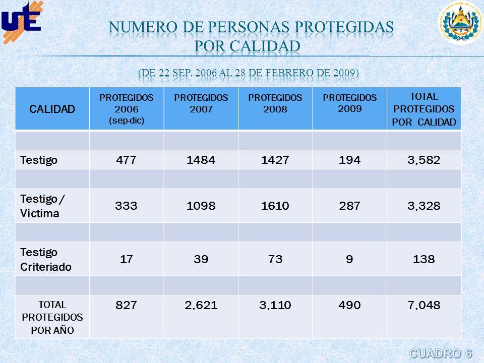 CALIDAD PROTEGIDOS 2006 (sep-dic) PROTEGIDOS 2007 PROTEGIDOS 2008 PROTEGIDOS 2009 TOTAL PROTEGIDOS POR CALIDAD Testigo477148414271943,582 Testigo / Vi
