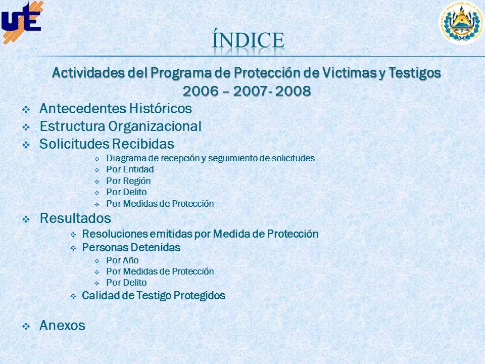 Actividades del Programa de Protección de Victimas y Testigos 2006 – 2007- 2008 Antecedentes Históricos Estructura Organizacional Solicitudes Recibida