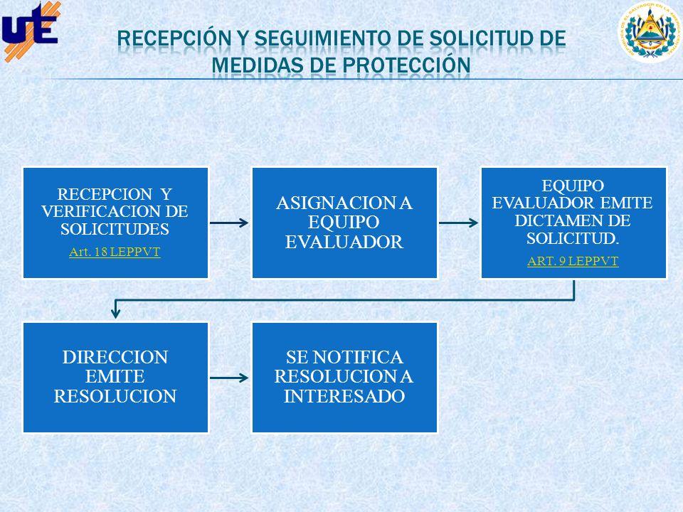 RECEPCION Y VERIFICACION DE SOLICITUDES Art. 18 LEPPVT ASIGNACION A EQUIPO EVALUADOR EQUIPO EVALUADOR EMITE DICTAMEN DE SOLICITUD. ART. 9 LEPPVT DIREC
