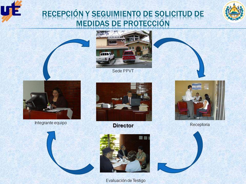Sede PPVT ReceptoríaDirector Evaluación de Testigo Integrante equipo