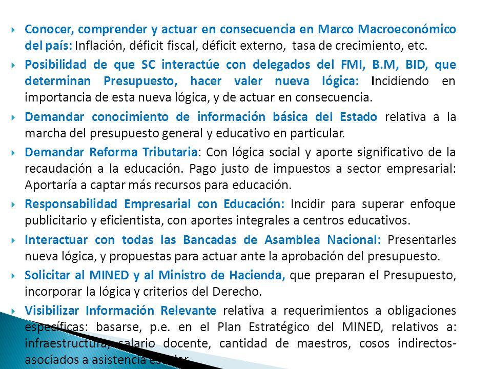 Conocer, comprender y actuar en consecuencia en Marco Macroeconómico del país: Inflación, déficit fiscal, déficit externo, tasa de crecimiento, etc. P