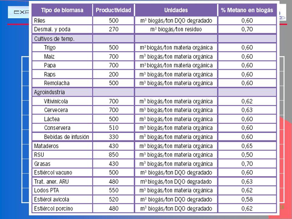 GENERACION Y USO DEL BIOGÁS: UNA ALTERNATIVA DE EFICIENCIA ENERGÉTICA 19 de 28 Valores de DQO (o DBO) Tipo MODBO (gO 2 /l)DQO (gO 2 /l) Aguas Servidas
