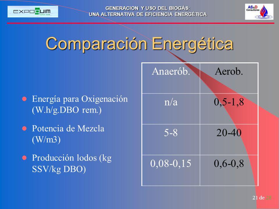 GENERACION Y USO DEL BIOGÁS: UNA ALTERNATIVA DE EFICIENCIA ENERGÉTICA 21 de 28 Comparación Energética Energía para Oxigenación (W.h/g.DBO rem.) Potencia de Mezcla (W/m3) Producción lodos (kg SSV/kg DBO) Anaerób.Aerob.