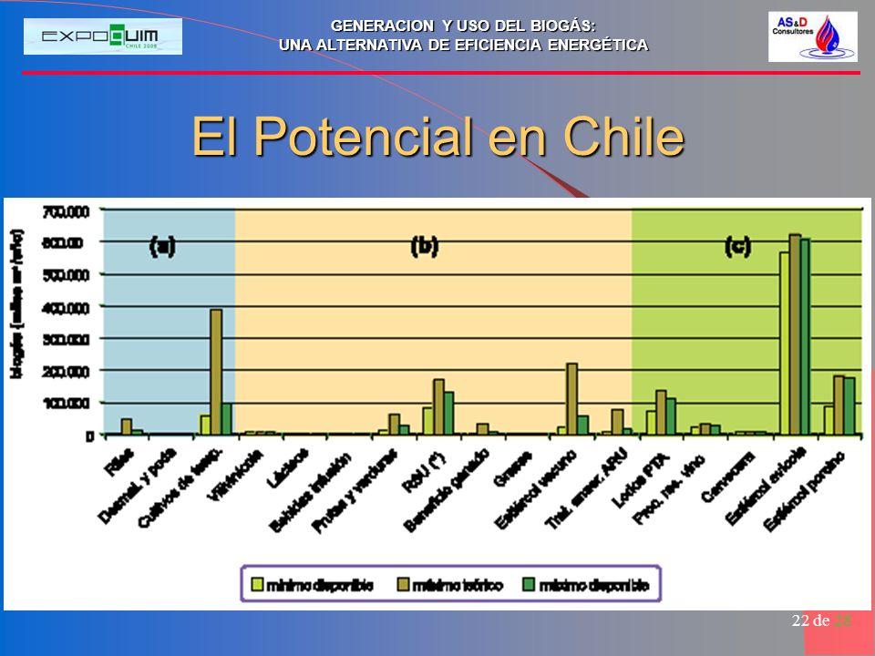 GENERACION Y USO DEL BIOGÁS: UNA ALTERNATIVA DE EFICIENCIA ENERGÉTICA 22 de 28 El Potencial en Chile