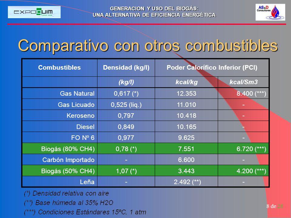 GENERACION Y USO DEL BIOGÁS: UNA ALTERNATIVA DE EFICIENCIA ENERGÉTICA 8 de 28 Comparativo con otros combustibles CombustiblesDensidad (kg/l)Poder Calo