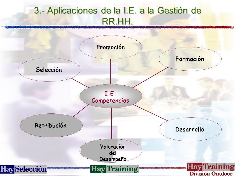 3.- Aplicaciones de la I.E. a la Gestión de RR.HH. Promoción Selección Retribución Desarrollo Formación Valoración del Desempeño I.E. Competencias