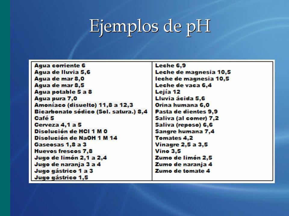 Ejemplos de pH