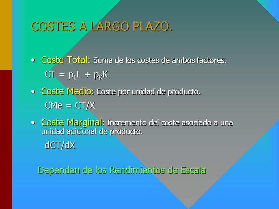 CORTO PLAZO. Relación entre los los costes medios y marginales (2). X CMg CMeT A B Costes CMeV A: Mínimo de Explotación. B: Optimo de Explotación.