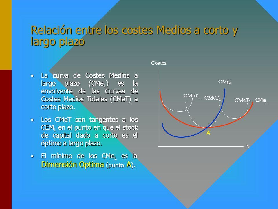 Relación entre los Costes Totales a corto y largo plazo La curva de Costes Totales a largo (CT L ) es la envolvente de las curvas de Costes Totales a