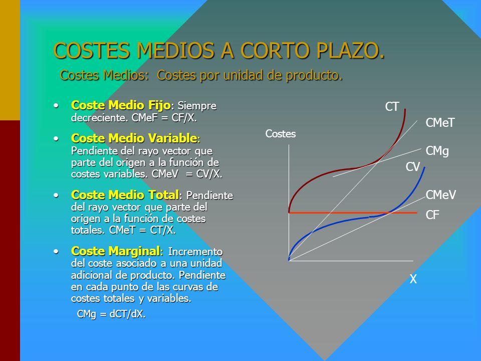 COSTES A CORTO PLAZO. Coste Fijo (CF): Coste asociado al factor fijo (p K K*). Es constante.Coste Fijo (CF): Coste asociado al factor fijo (p K K*). E