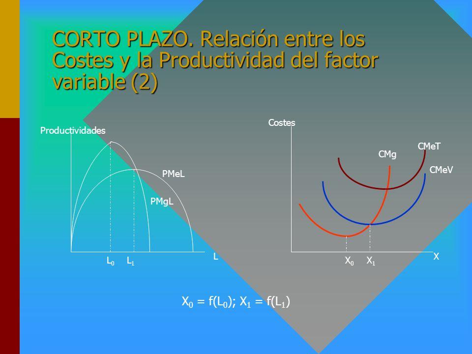 CORTO PLAZO. Relación entre los Costes y la Productividad del factor variable (1) Cuando la Productividad Media es creciente (decreciente) el Costes M
