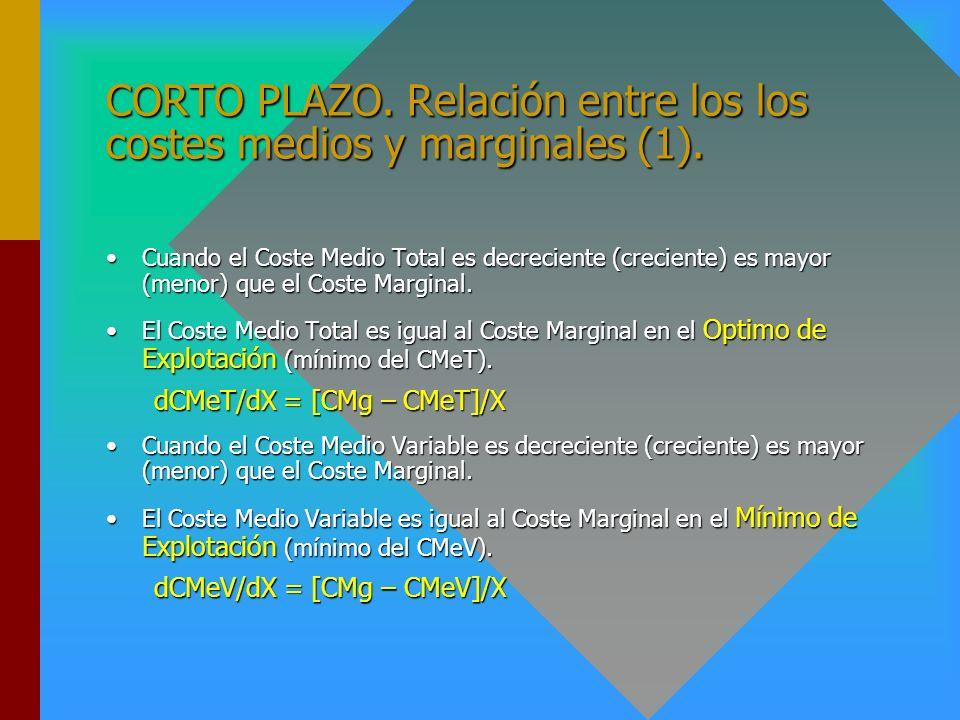CORTO PLAZO. Relación entre los Costes y la Productividad del factor variable (2) X 0 = f(L 0 ); X 1 = f(L 1 ) Productividades L PMgL PMeL L1L1 L 0 X