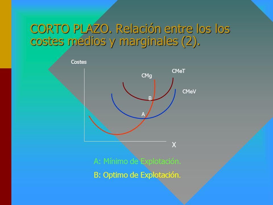 CORTO PLAZO. Relación entre los los costes medios y marginales (1). Cuando el Coste Medio Total es decreciente (creciente) es mayor (menor) que el Cos