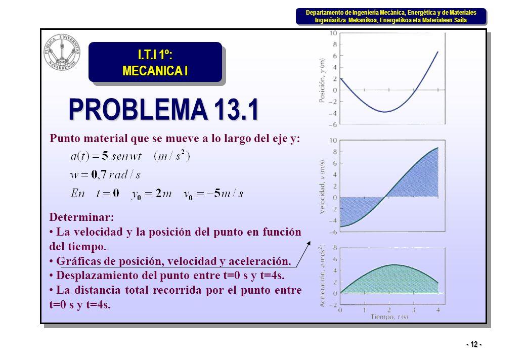 I.T.I 1º: MECANICA I Departamento de Ingeniería Mecánica, Energética y de Materiales Ingeniaritza Mekanikoa, Energetikoa eta Materialeen Saila Departamento de Ingeniería Mecánica, Energética y de Materiales Ingeniaritza Mekanikoa, Energetikoa eta Materialeen Saila - 12 - PROBLEMA 13.1 Punto material que se mueve a lo largo del eje y: Determinar: La velocidad y la posición del punto en función del tiempo.