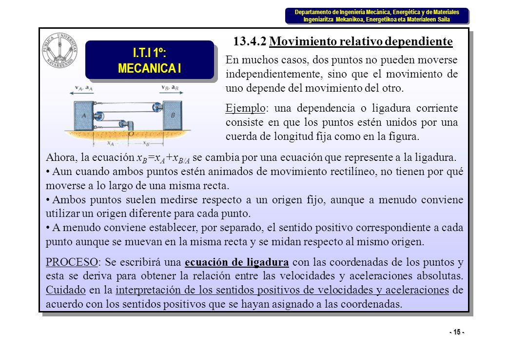 I.T.I 1º: MECANICA I Departamento de Ingeniería Mecánica, Energética y de Materiales Ingeniaritza Mekanikoa, Energetikoa eta Materialeen Saila Departamento de Ingeniería Mecánica, Energética y de Materiales Ingeniaritza Mekanikoa, Energetikoa eta Materialeen Saila - 15 - 13.4.2 Movimiento relativo dependiente En muchos casos, dos puntos no pueden moverse independientemente, sino que el movimiento de uno depende del movimiento del otro.