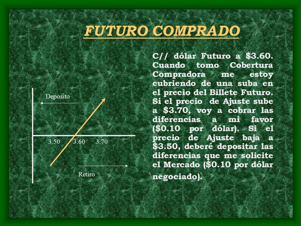 FUTURO COMPRADO C// dólar Futuro a $3.60. Cuando tomo Cobertura Compradora me estoy cubriendo de una suba en el precio del Billete Futuro. Si el preci