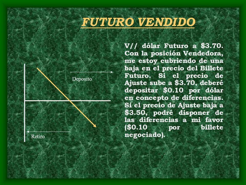 Retiro V// dólar Futuro a $3.70. Con la posición Vendedora, me estoy cubriendo de una baja en el precio del Billete Futuro. Si el precio de Ajuste sub