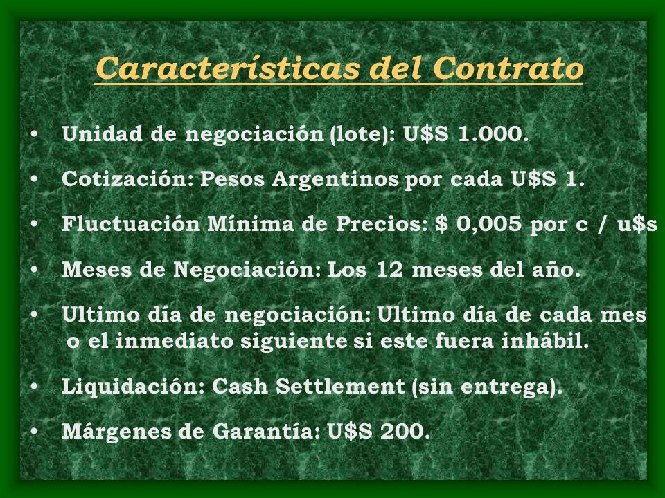 Características del Contrato Unidad de negociación (lote): U$S 1.000. Cotización: Pesos Argentinos por cada U$S 1. Fluctuación Mínima de Precios: $ 0,