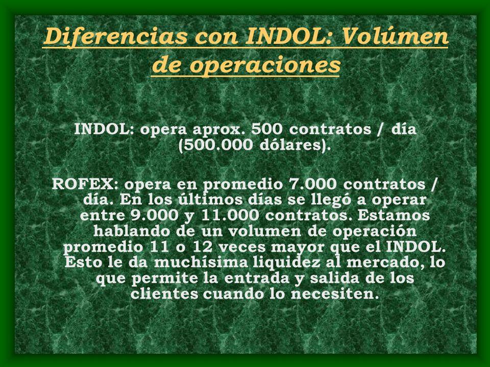 Diferencias con INDOL: Volúmen de operaciones INDOL: opera aprox. 500 contratos / día (500.000 dólares). ROFEX: opera en promedio 7.000 contratos / dí