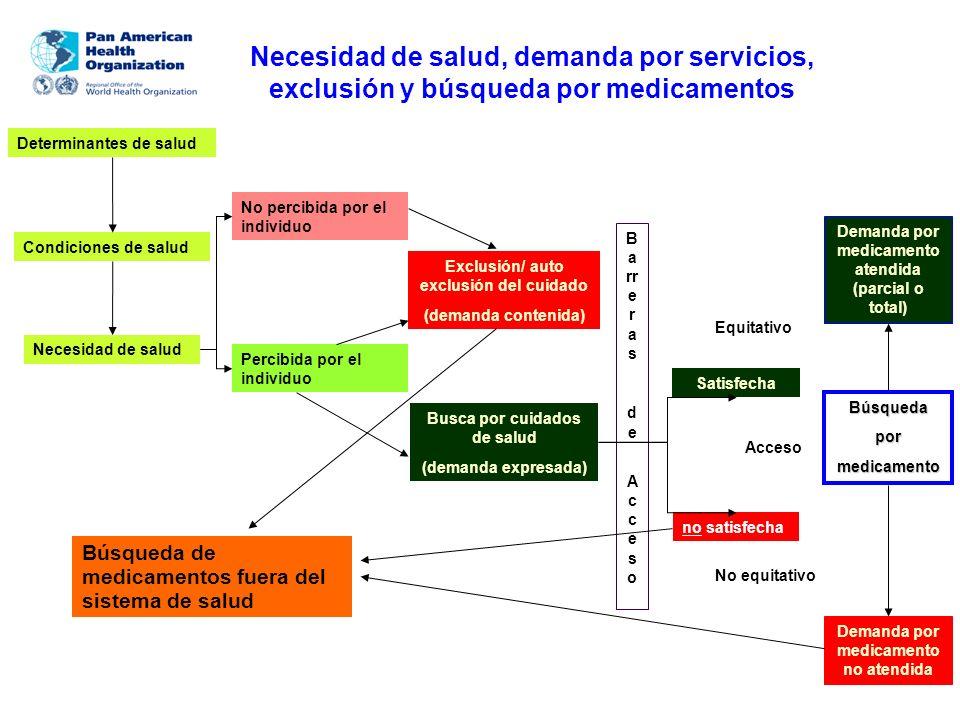 Modelo relacional del estudio
