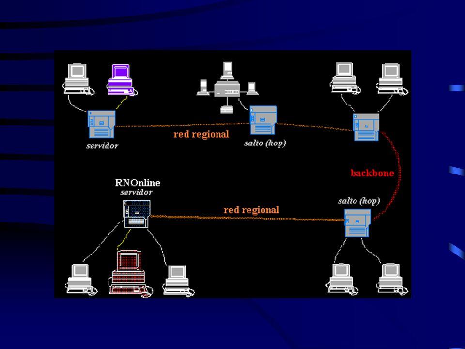 COMPOSICION Redes backbone (columna vertebral), de al- ta velocidad Redes regionales, conectadas al backbone Redes regionales secundarias y corporativ