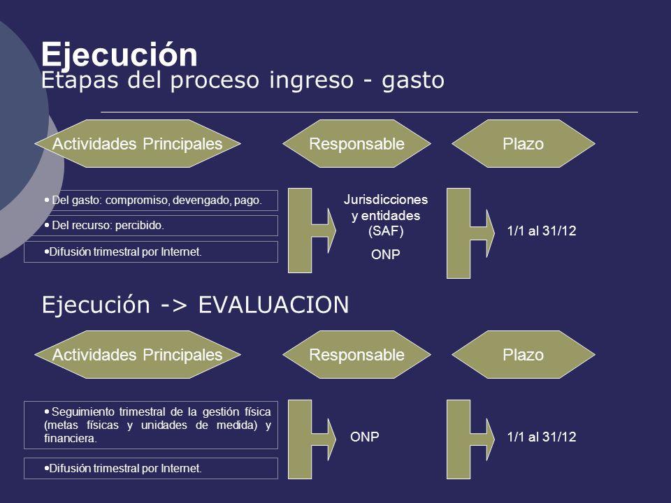 Ejecución Etapas del proceso ingreso - gasto Actividades PrincipalesResponsablePlazo Jurisdicciones y entidades (SAF) ONP 1/1 al 31/12 Del gasto: comp