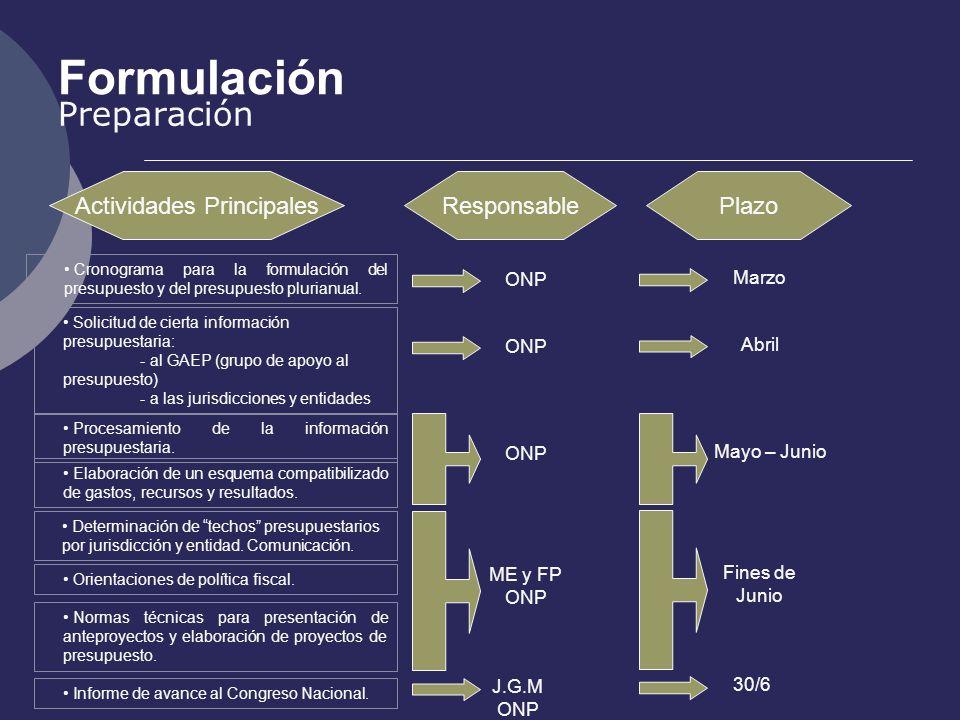 Formulación Preparación Actividades PrincipalesResponsablePlazo ONP Cronograma para la formulación del presupuesto y del presupuesto plurianual. Solic