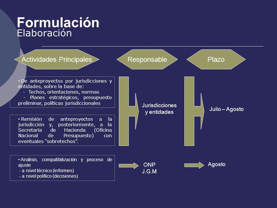 Formulación Elaboración Actividades PrincipalesResponsablePlazo Jurisdicciones y entidades De anteproyectos por jurisdicciones y entidades, sobre la b