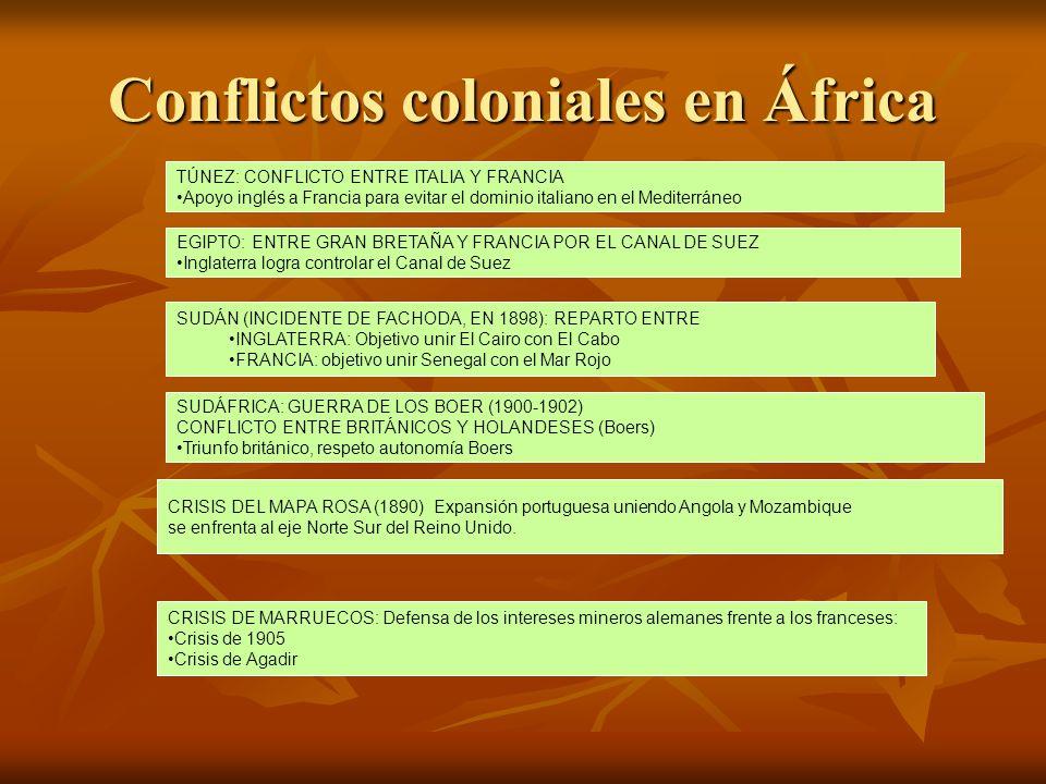 Conflictos coloniales en África TÚNEZ: CONFLICTO ENTRE ITALIA Y FRANCIA Apoyo inglés a Francia para evitar el dominio italiano en el Mediterráneo EGIP