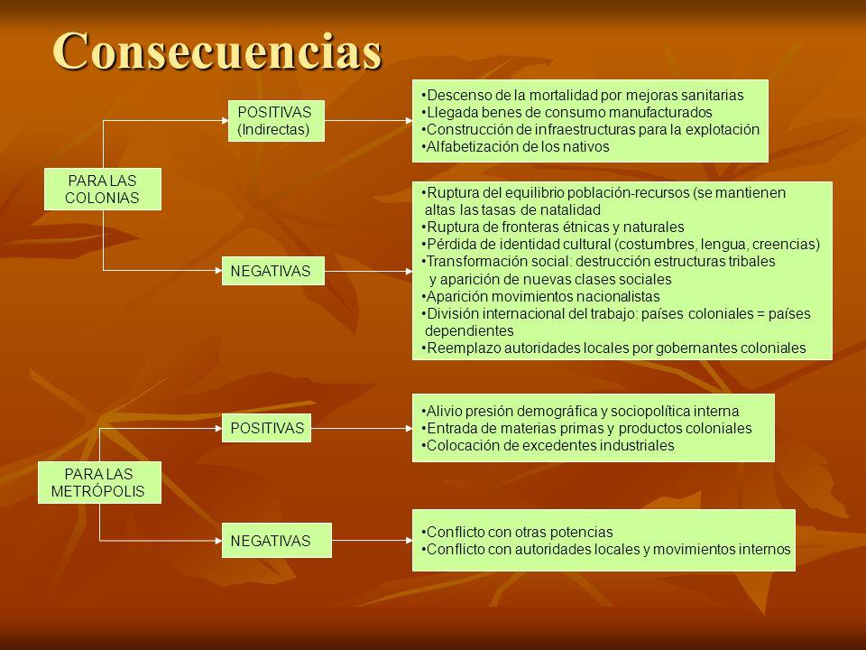 Consecuencias Descenso de la mortalidad por mejoras sanitarias Llegada benes de consumo manufacturados Construcción de infraestructuras para la explot