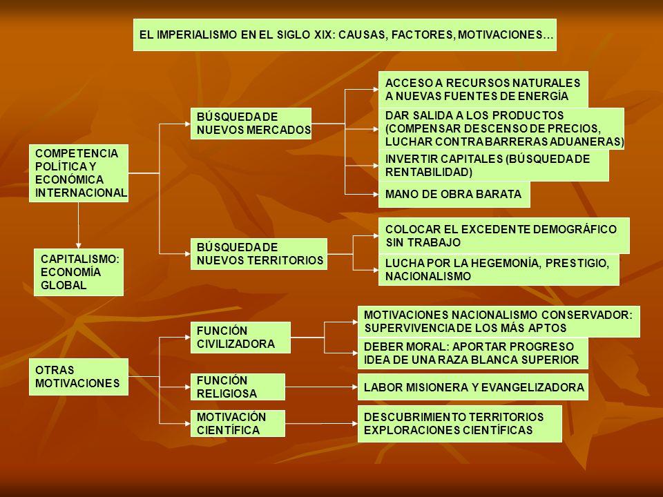 COMPETENCIA POLÍTICA Y ECONÓMICA INTERNACIONAL BÚSQUEDA DE NUEVOS MERCADOS ACCESO A RECURSOS NATURALES A NUEVAS FUENTES DE ENERGÍA DAR SALIDA A LOS PR