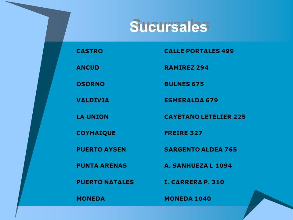 Sucursales CASTROCALLE PORTALES 499 ANCUDRAMIREZ 294 OSORNOBULNES 675 VALDIVIAESMERALDA 679 LA UNIONCAYETANO LETELIER 225 COYHAIQUEFREIRE 327 PUERTO A