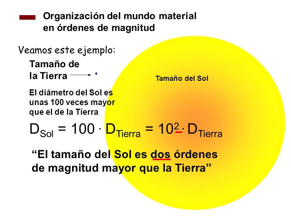 Organización del mundo material en órdenes de magnitud Veamos este ejemplo: Tamaño del Sol Tamaño de la Tierra El diámetro del Sol es unas 100 veces m