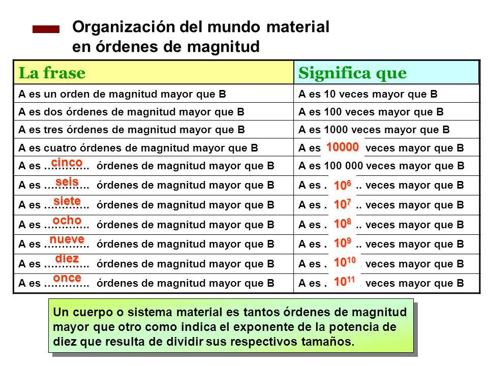 Organización del mundo material en órdenes de magnitud La fraseSignifica que A es un orden de magnitud mayor que BA es 10 veces mayor que B A es dos ó