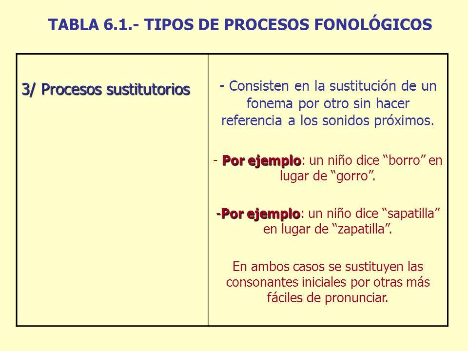 TABLA 6.1.- TIPOS DE PROCESOS FONOLÓGICOS 3/ Procesos sustitutorios - Consisten en la sustitución de un fonema por otro sin hacer referencia a los sonidos próximos.
