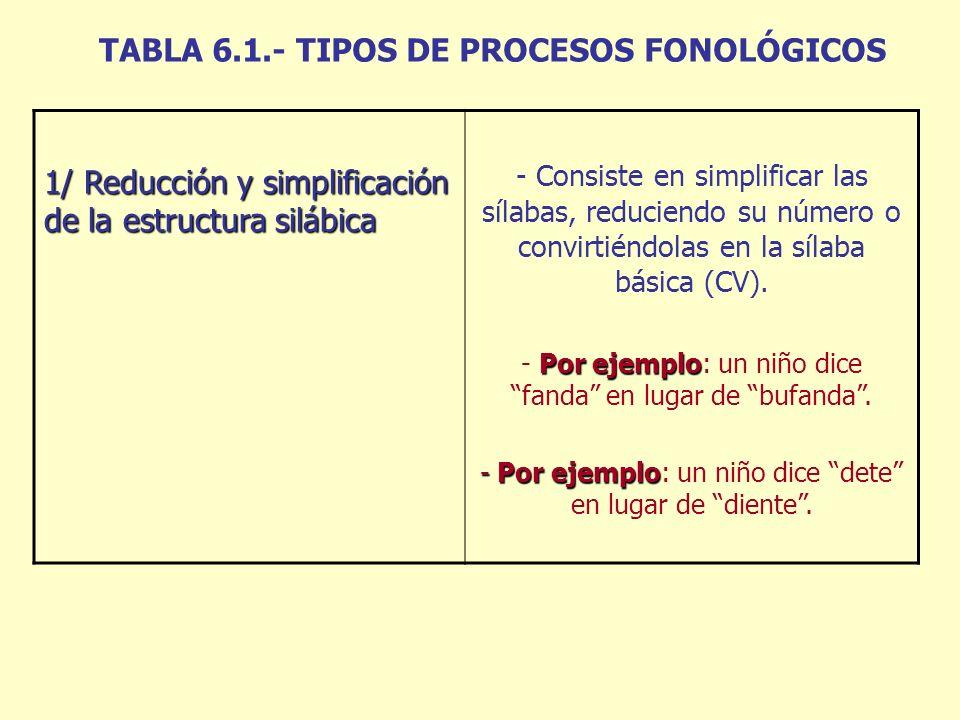TABLA 6.1.- TIPOS DE PROCESOS FONOLÓGICOS 1/ Reducción y simplificación de la estructura silábica - Consiste en simplificar las sílabas, reduciendo su número o convirtiéndolas en la sílaba básica (CV).
