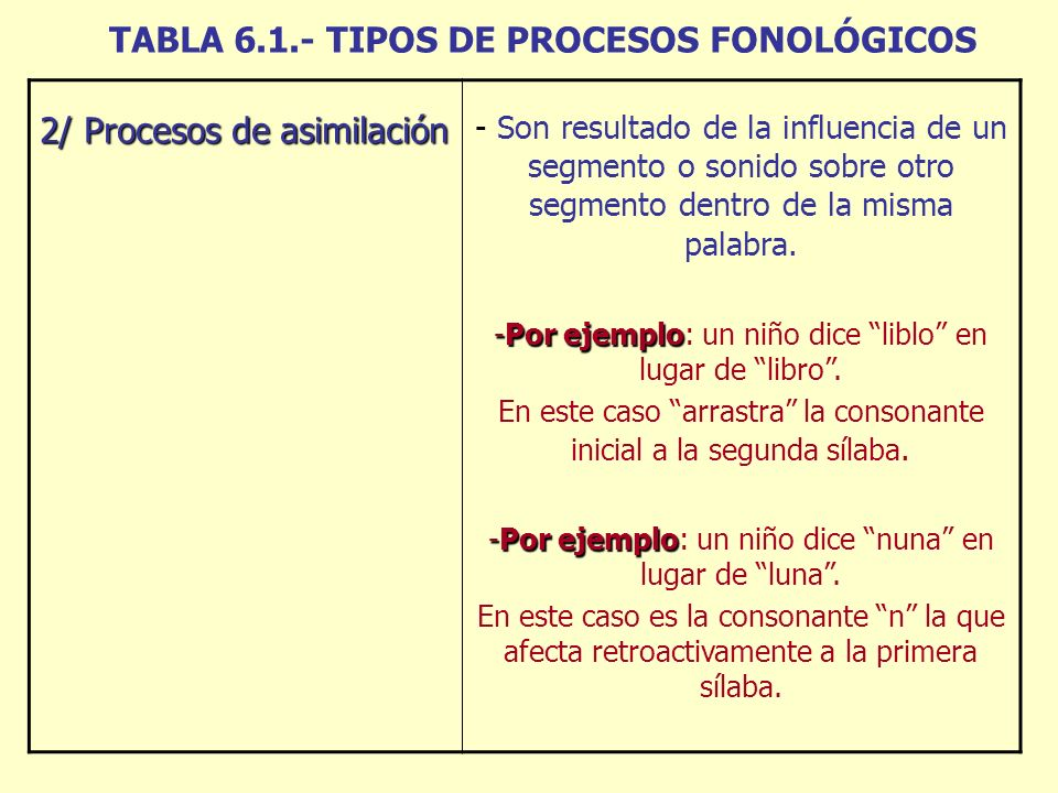 TABLA 6.1.- TIPOS DE PROCESOS FONOLÓGICOS 2/ Procesos de asimilación - Son resultado de la influencia de un segmento o sonido sobre otro segmento dentro de la misma palabra.