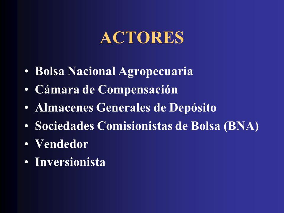 ACTORES Bolsa Nacional Agropecuaria Cámara de Compensación Almacenes Generales de Depósito Sociedades Comisionistas de Bolsa (BNA) Vendedor Inversioni