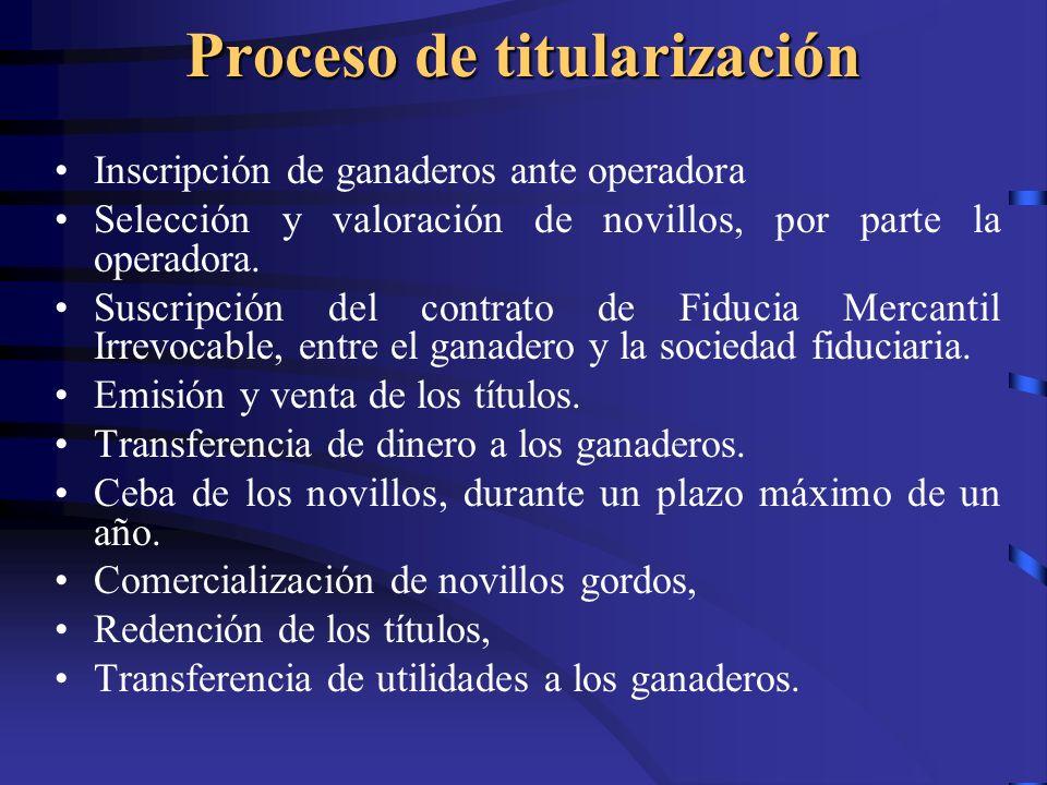 Proceso de titularización Inscripción de ganaderos ante operadora Selección y valoración de novillos, por parte la operadora. Suscripción del contrato