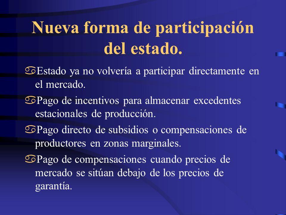 Nueva forma de participación del estado.Liquidación del IDEMA y creación del Fondo Emprender.
