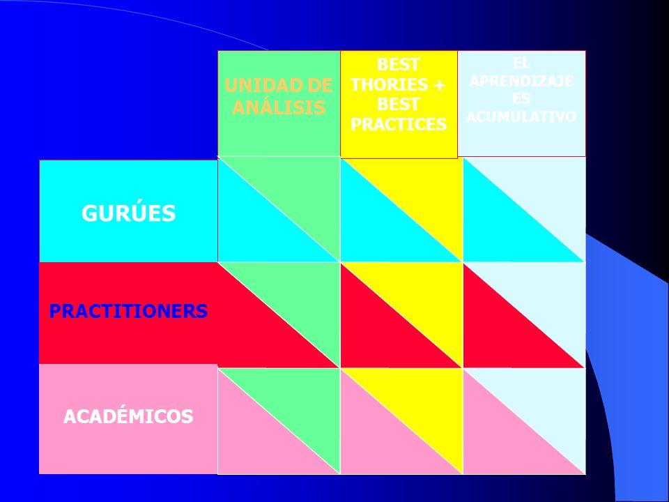 GURÚES PRACTITIONERS ACADÉMICOS UNIDAD DE ANÁLISIS BEST THORIES + BEST PRACTICES EL APRENDIZAJE ES ACUMULATIVO