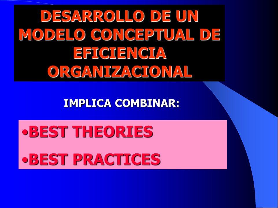 DESARROLLO DE UN MODELO CONCEPTUAL DE EFICIENCIA ORGANIZACIONAL IMPLICA COMBINAR: BEST THEORIESBEST THEORIES BEST PRACTICESBEST PRACTICES