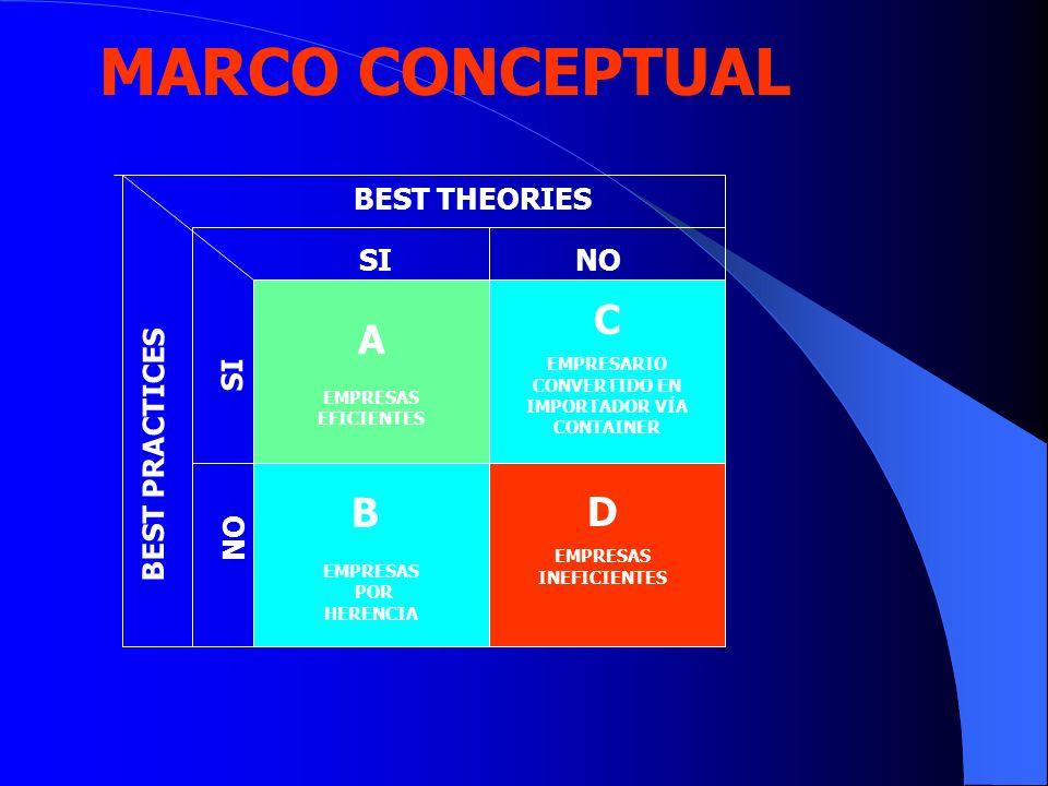 MARCO CONCEPTUAL A EMPRESAS EFICIENTES B EMPRESAS POR HERENCIA BEST THEORIES BEST PRACTICES C EMPRESARIO CONVERTIDO EN IMPORTADOR VÍA CONTAINER D EMPR