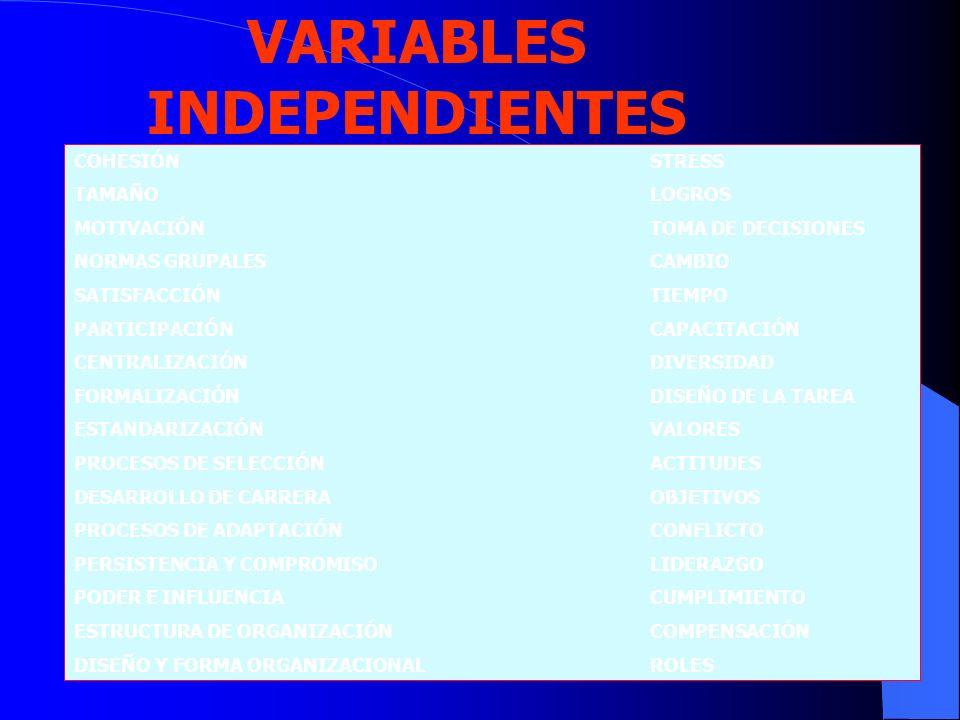 VARIABLES INDEPENDIENTES COHESIÓNSTRESS TAMAÑOLOGROS MOTIVACIÓNTOMA DE DECISIONES NORMAS GRUPALESCAMBIO SATISFACCIÓNTIEMPO PARTICIPACIÓNCAPACITACIÓN C